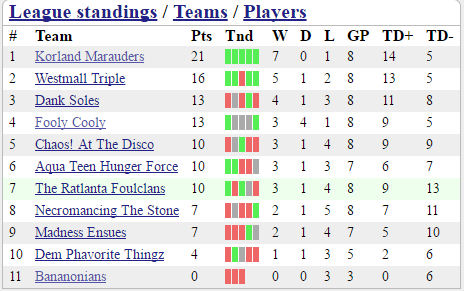 MD8 Standings.png