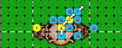 Block Beastman #2 with Mummy #2. In this situation you can get push, defender down, or defender stumbles. Push Beastman #2 into Beastman #3. Push Beastman #3 into Ghoul #3. Now Ghoul #3 can reach the endzone!